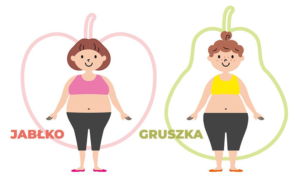 Rodzaje otyłości