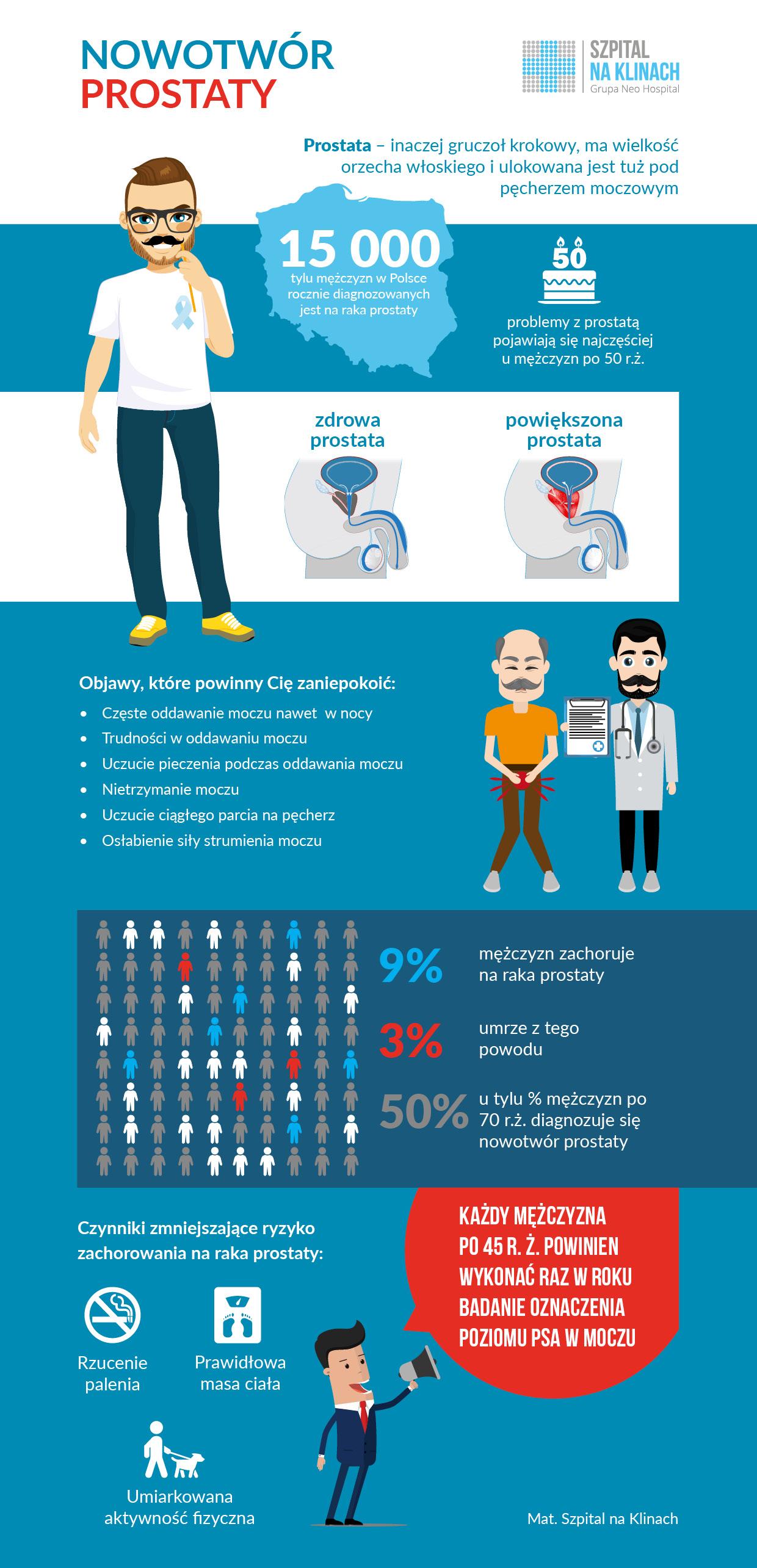prostata problemy objawy